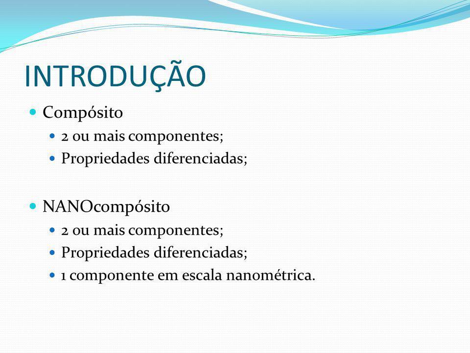 INTRODUÇÃO Compósito NANOcompósito 2 ou mais componentes;