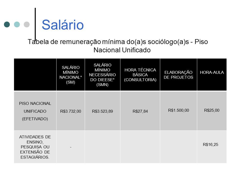 Salário Tabela de remuneração mínima do(a)s sociólogo(a)s - Piso Nacional Unificado. SALÁRIO MÍNIMO NACIONAL* (SM)