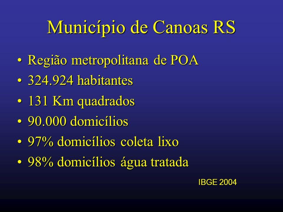 Município de Canoas RS Região metropolitana de POA 324.924 habitantes
