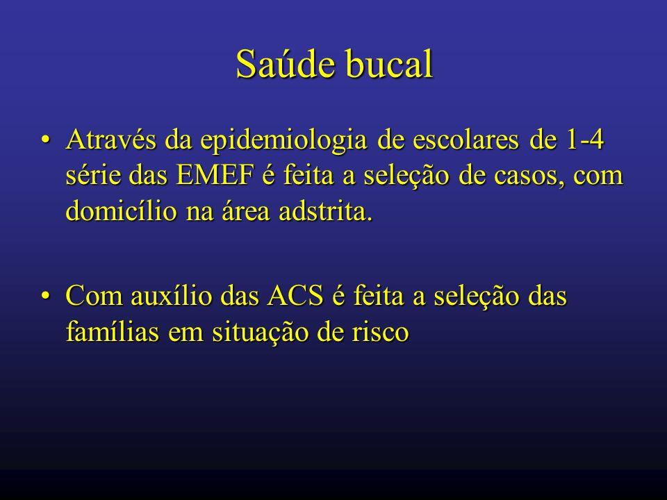 Saúde bucalAtravés da epidemiologia de escolares de 1-4 série das EMEF é feita a seleção de casos, com domicílio na área adstrita.