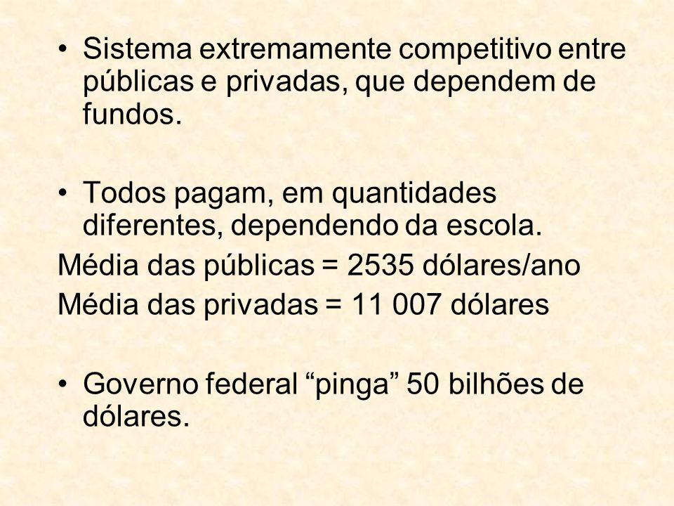 Sistema extremamente competitivo entre públicas e privadas, que dependem de fundos.