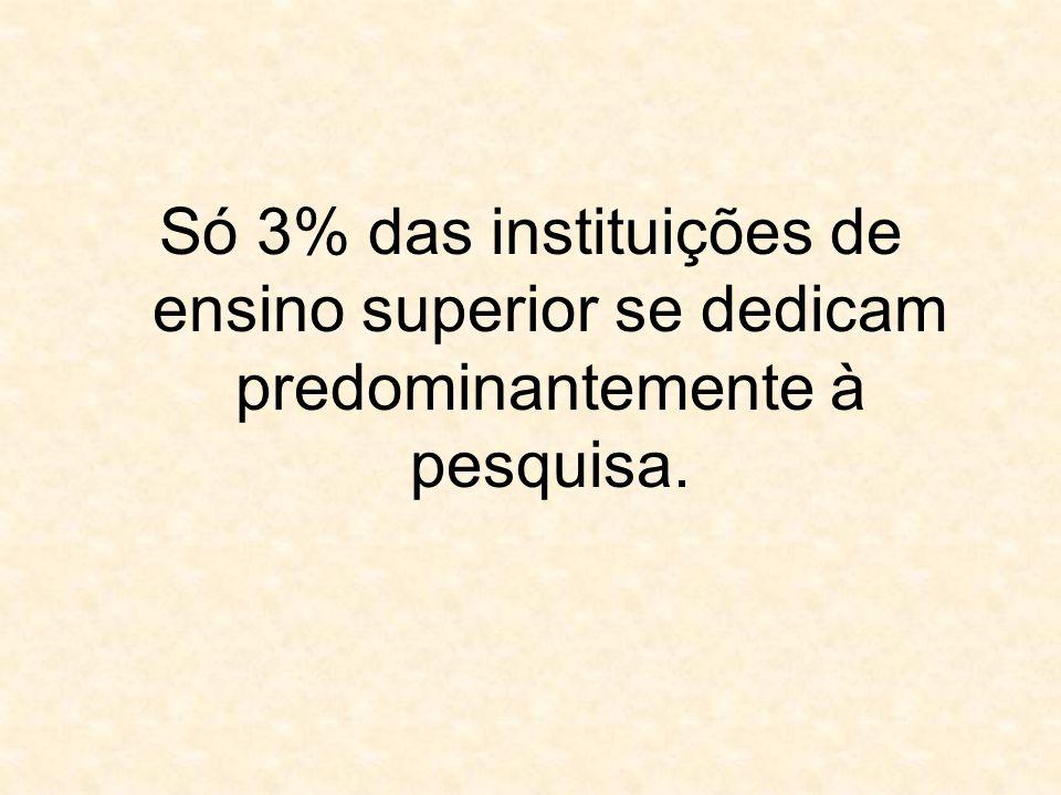 Só 3% das instituições de ensino superior se dedicam predominantemente à pesquisa.