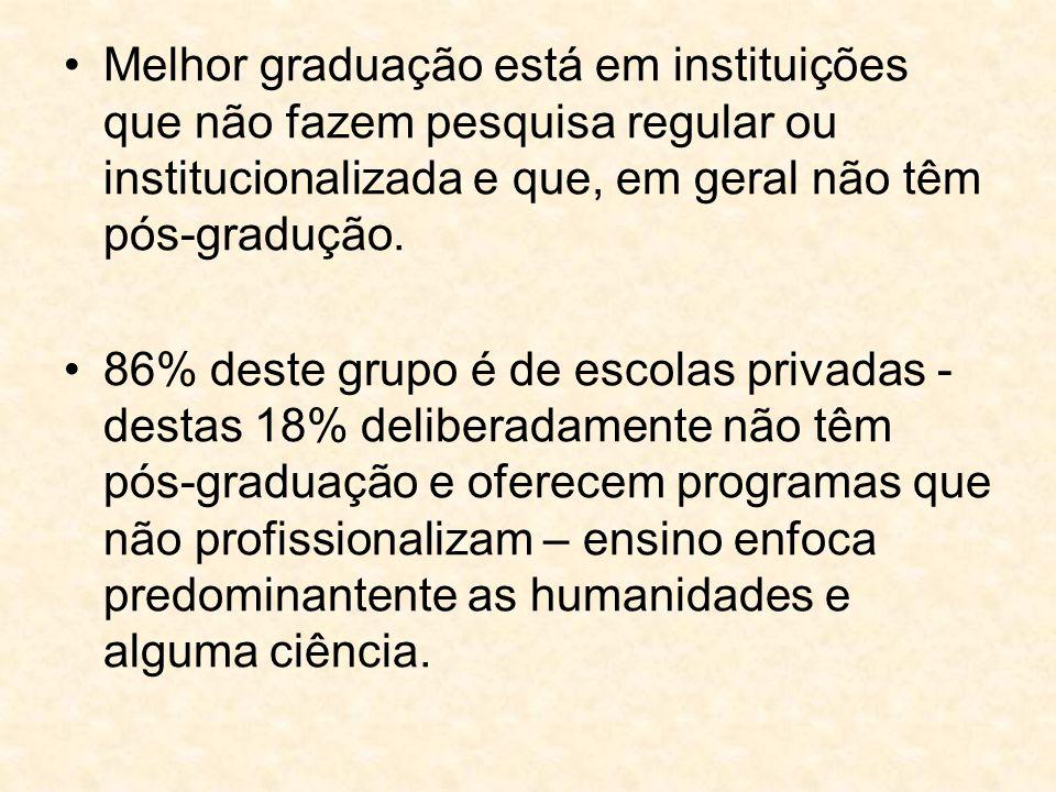 Melhor graduação está em instituições que não fazem pesquisa regular ou institucionalizada e que, em geral não têm pós-gradução.