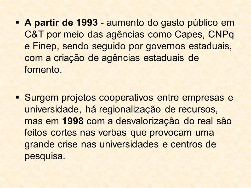 A partir de 1993 - aumento do gasto público em C&T por meio das agências como Capes, CNPq e Finep, sendo seguido por governos estaduais, com a criação de agências estaduais de fomento.