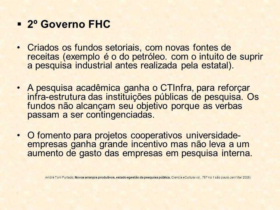 2º Governo FHC