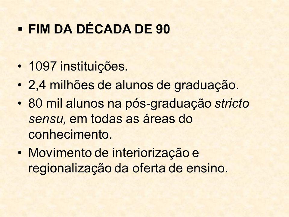 FIM DA DÉCADA DE 90 1097 instituições. 2,4 milhões de alunos de graduação.