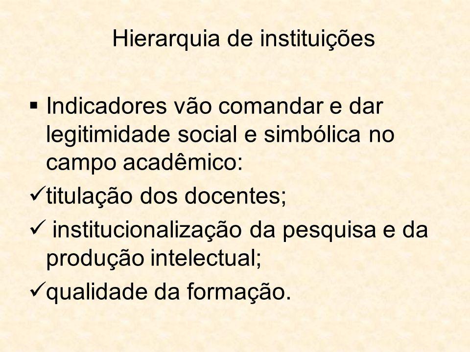 Hierarquia de instituições
