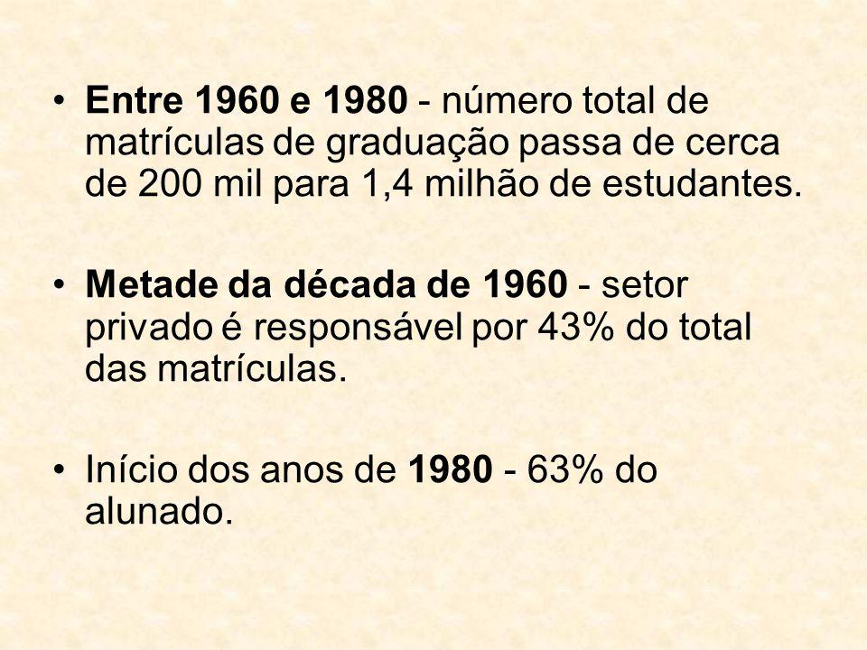 Entre 1960 e 1980 - número total de matrículas de graduação passa de cerca de 200 mil para 1,4 milhão de estudantes.
