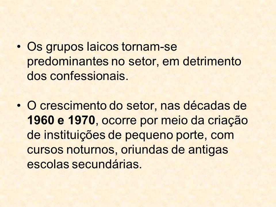 Os grupos laicos tornam-se predominantes no setor, em detrimento dos confessionais.