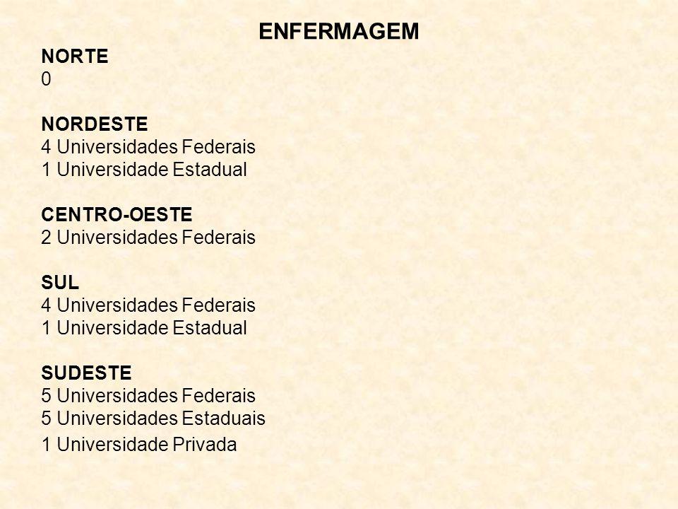ENFERMAGEM NORTE NORDESTE 4 Universidades Federais