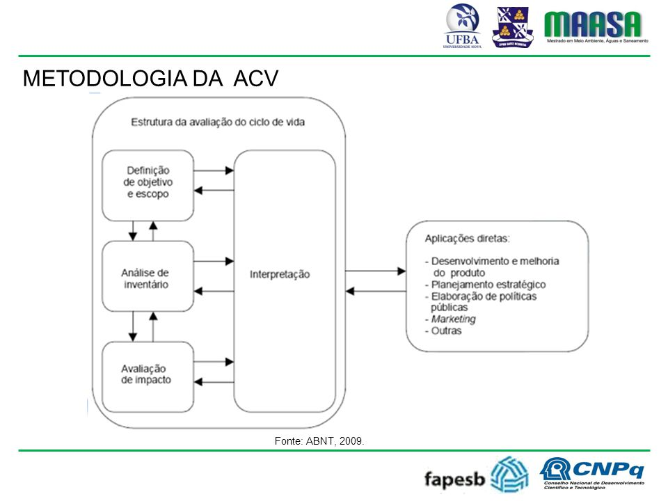 METODOLOGIA DA ACV Fonte: ABNT, 2009.