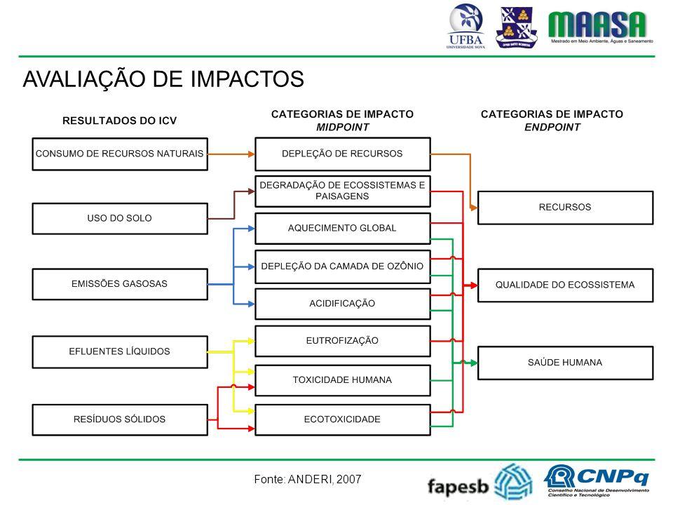 AVALIAÇÃO DE IMPACTOS Fonte: ANDERI, 2007