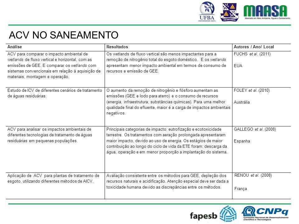 ACV NO SANEAMENTO Análise Resultados Autores / Ano/ Local