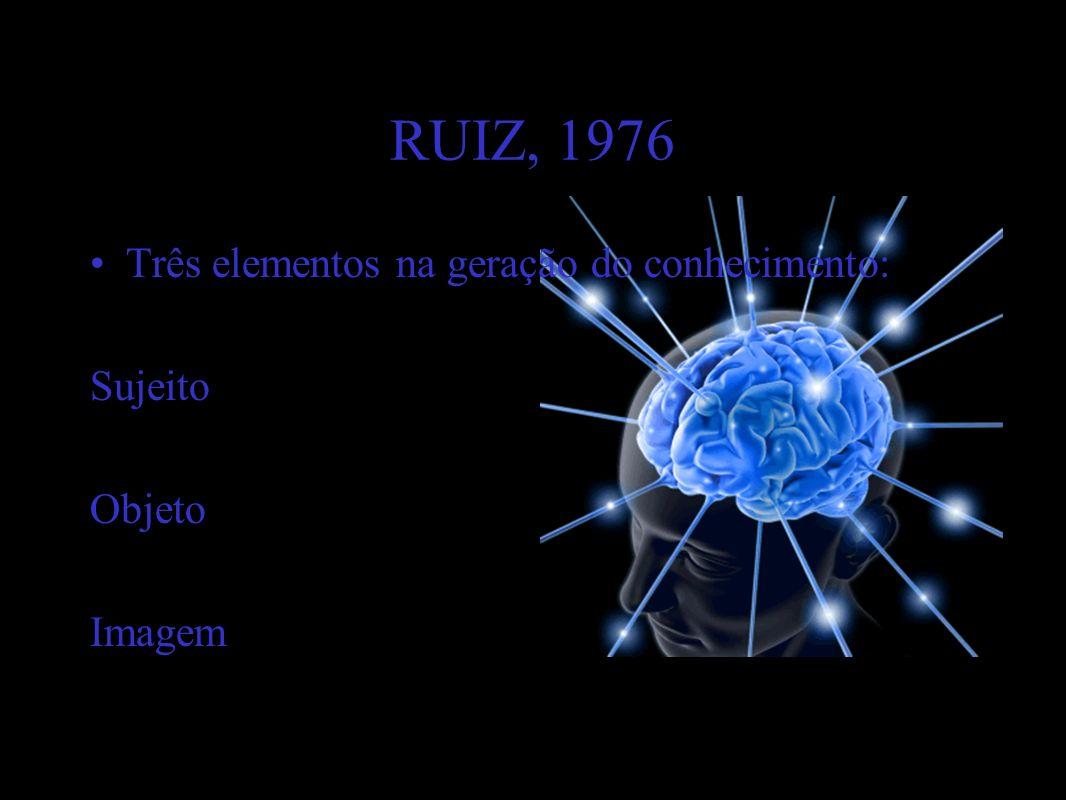 RUIZ, 1976 Três elementos na geração do conhecimento: Sujeito Objeto