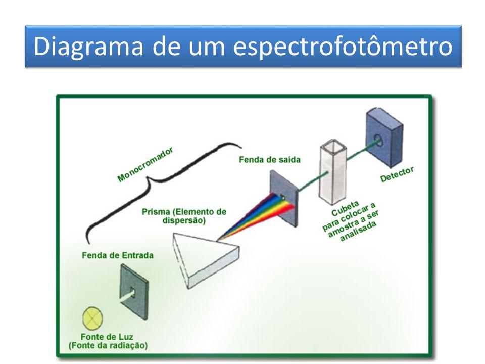 Diagrama de um espectrofotômetro