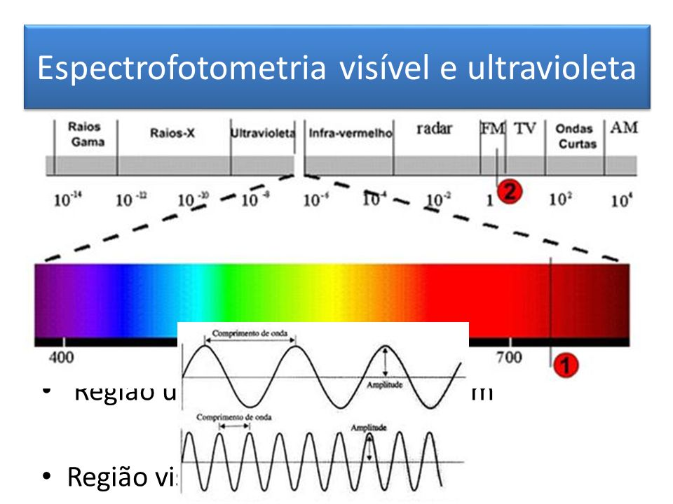 Espectrofotometria visível e ultravioleta