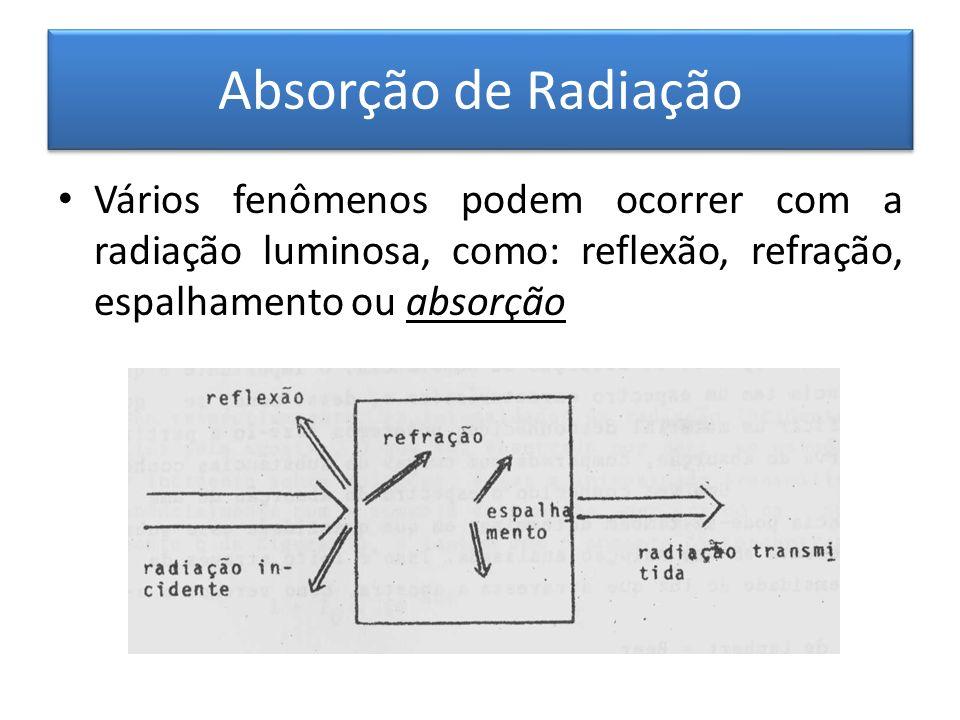 Absorção de Radiação Vários fenômenos podem ocorrer com a radiação luminosa, como: reflexão, refração, espalhamento ou absorção.