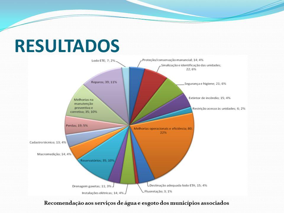 RESULTADOS Recomendação aos serviços de água e esgoto dos municípios associados