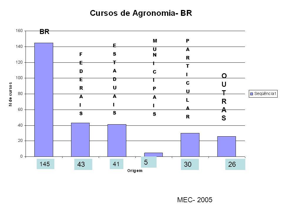 BR OUTRAS 5 43 30 26 MEC- 2005 145 41 M U N I C P A S P A R T I C U L