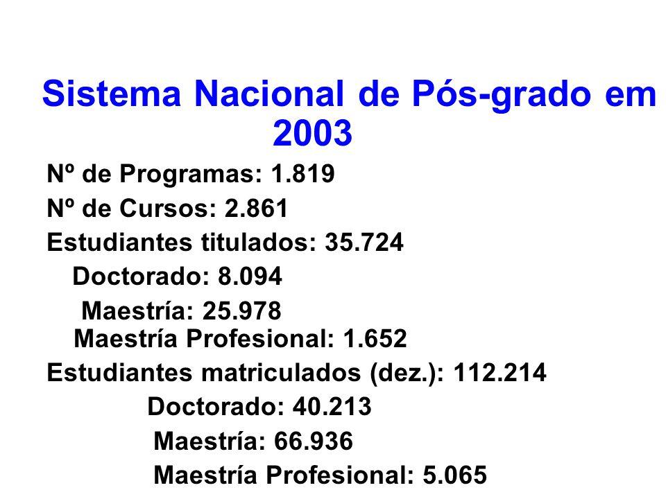 Sistema Nacional de Pós-grado em 2003