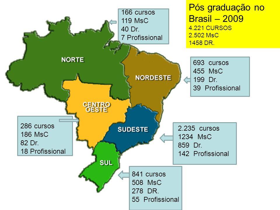 Pós graduação no Brasil – 2009