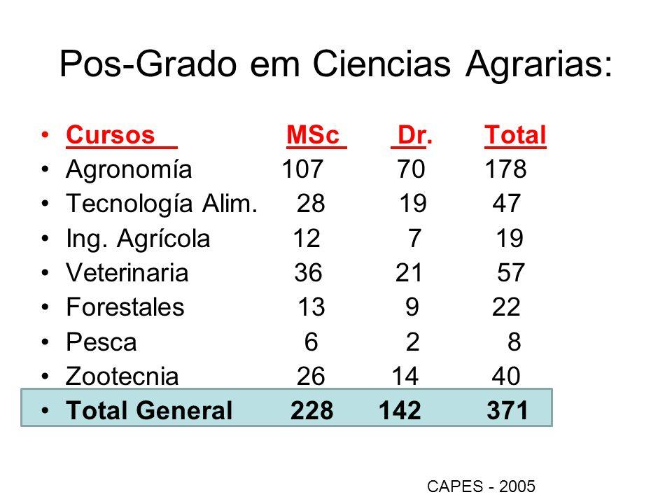 Pos-Grado em Ciencias Agrarias: