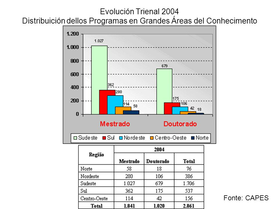 Evolución Trienal 2004 Distribuición dellos Programas en Grandes Áreas del Conhecimento
