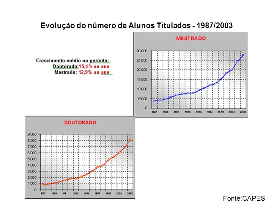 Evolução do número de Alunos Titulados - 1987/2003