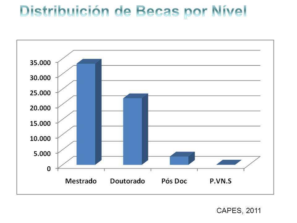 Distribuición de Becas por Nível