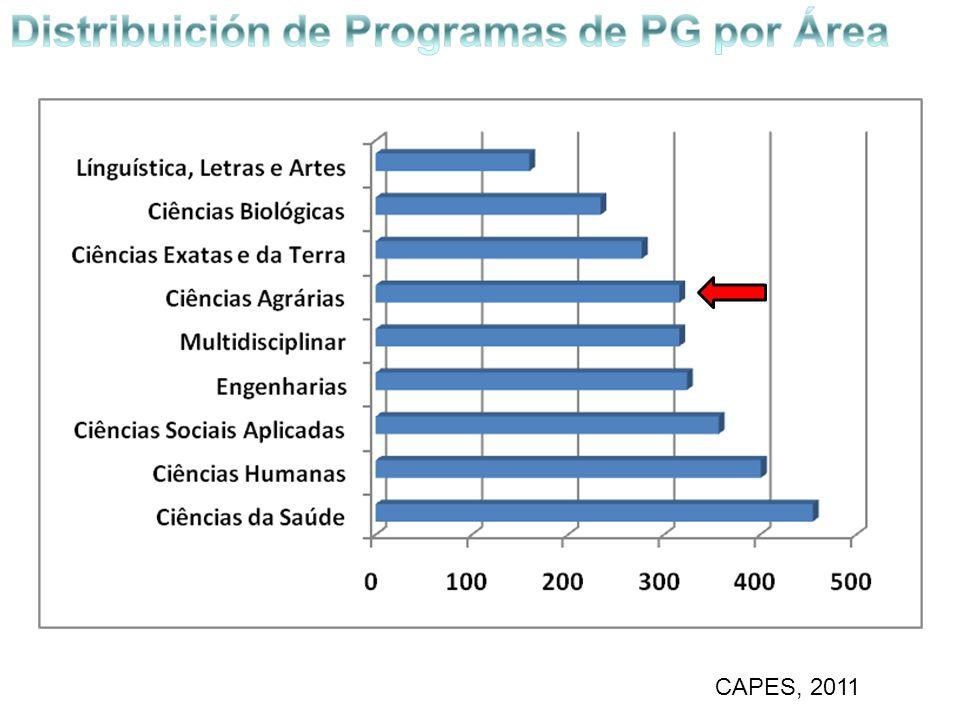 Distribuición de Programas de PG por Área