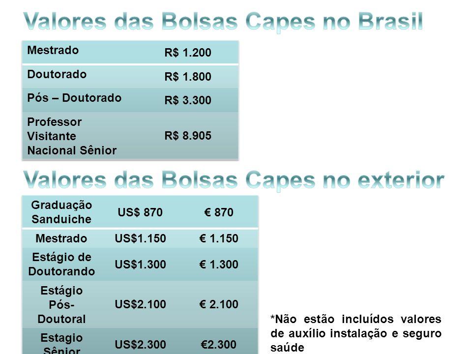 Valores das Bolsas Capes no Brasil