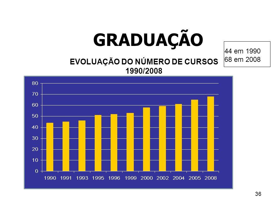 EVOLUAÇÃO DO NÚMERO DE CURSOS
