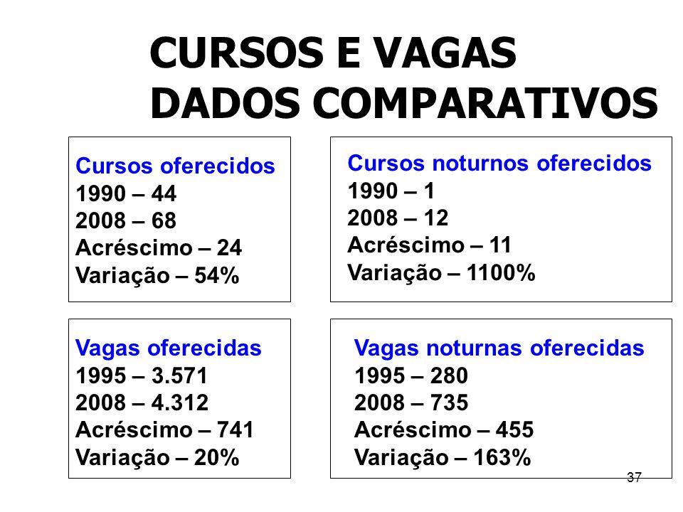 CURSOS E VAGAS DADOS COMPARATIVOS Cursos oferecidos 1990 – 44