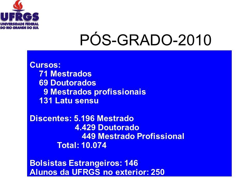 PÓS-GRADO-2010 Cursos: 71 Mestrados 69 Doutorados