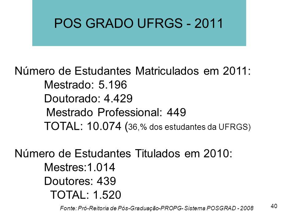 POS GRADO UFRGS - 2011 Número de Estudantes Matriculados em 2011: Mestrado: 5.196. Doutorado: 4.429.