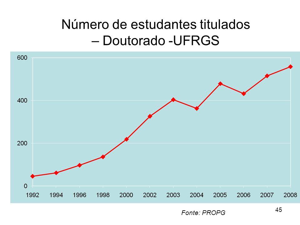 Número de estudantes titulados – Doutorado -UFRGS