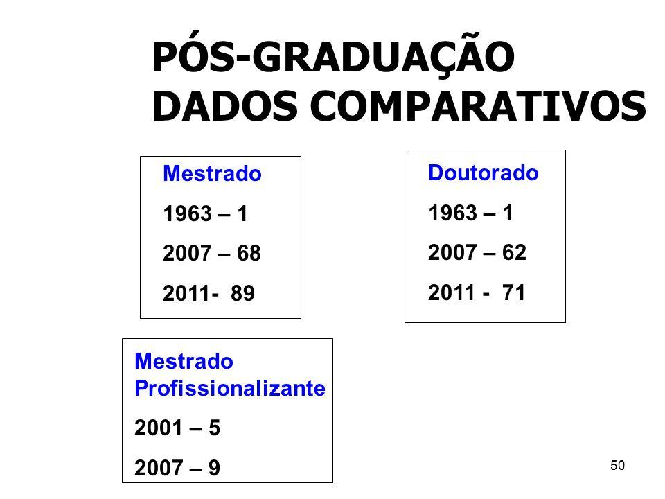 PÓS-GRADUAÇÃO DADOS COMPARATIVOS Mestrado Doutorado 1963 – 1 1963 – 1