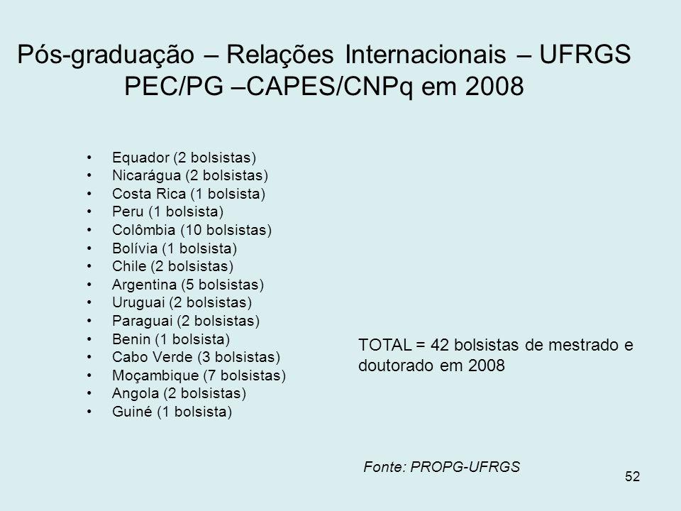Pós-graduação – Relações Internacionais – UFRGS PEC/PG –CAPES/CNPq em 2008