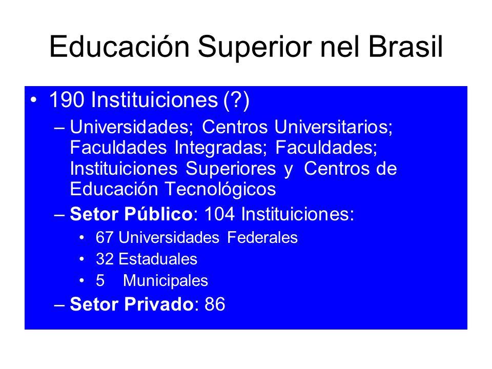 Educación Superior nel Brasil