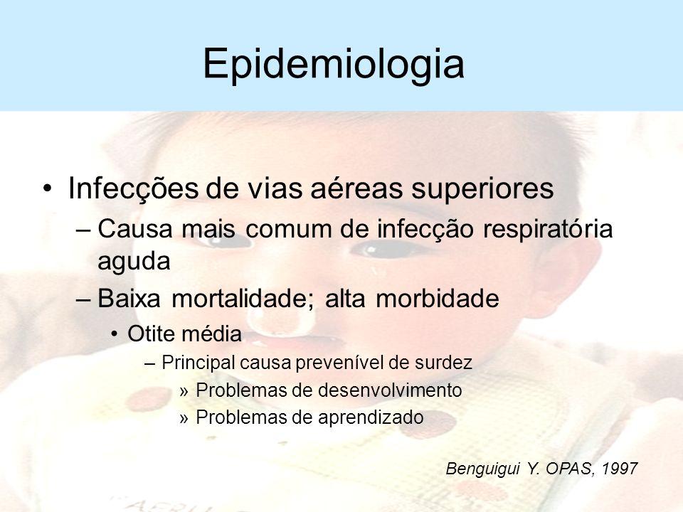 Epidemiologia Infecções de vias aéreas superiores