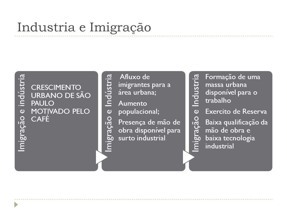 Industria e Imigração Imigração e indústria Imigração e Indústria