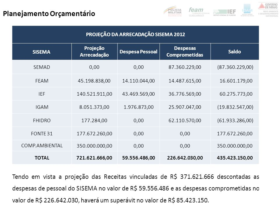 PROJEÇÃO DA ARRECADAÇÃO SISEMA 2012 Despesas Comprometidas