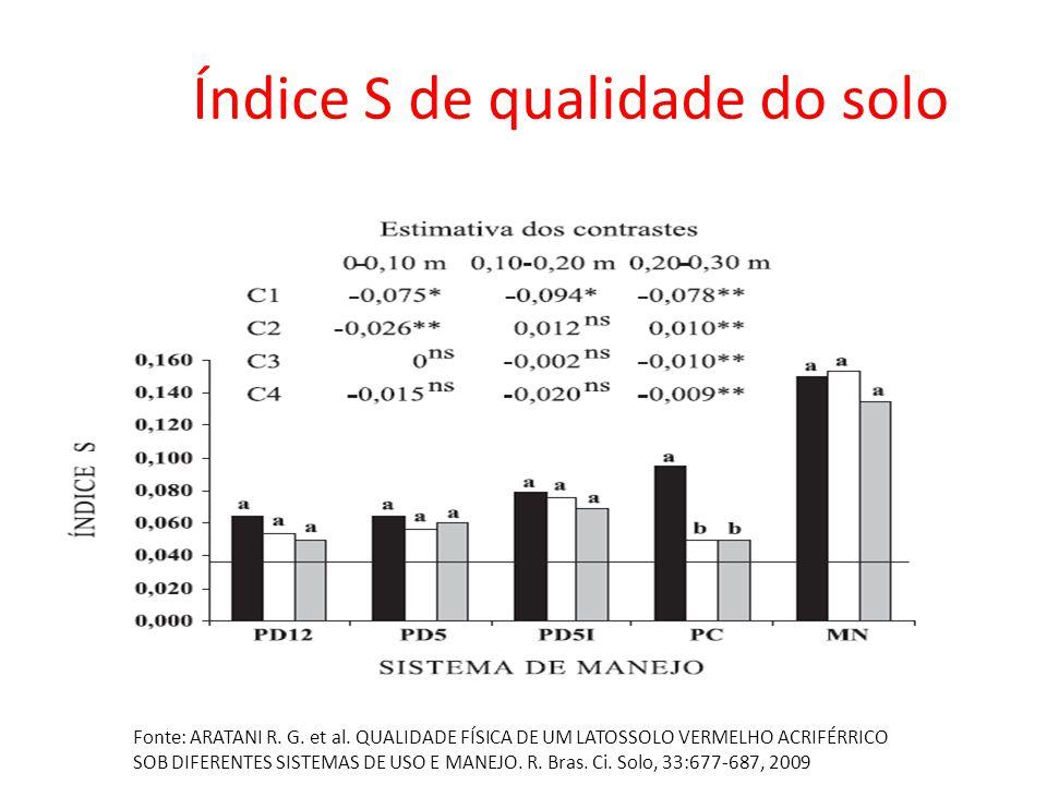 Índice S de qualidade do solo