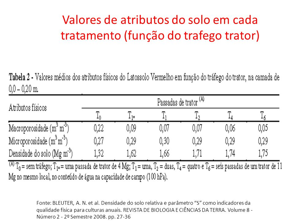 Valores de atributos do solo em cada tratamento (função do trafego trator)