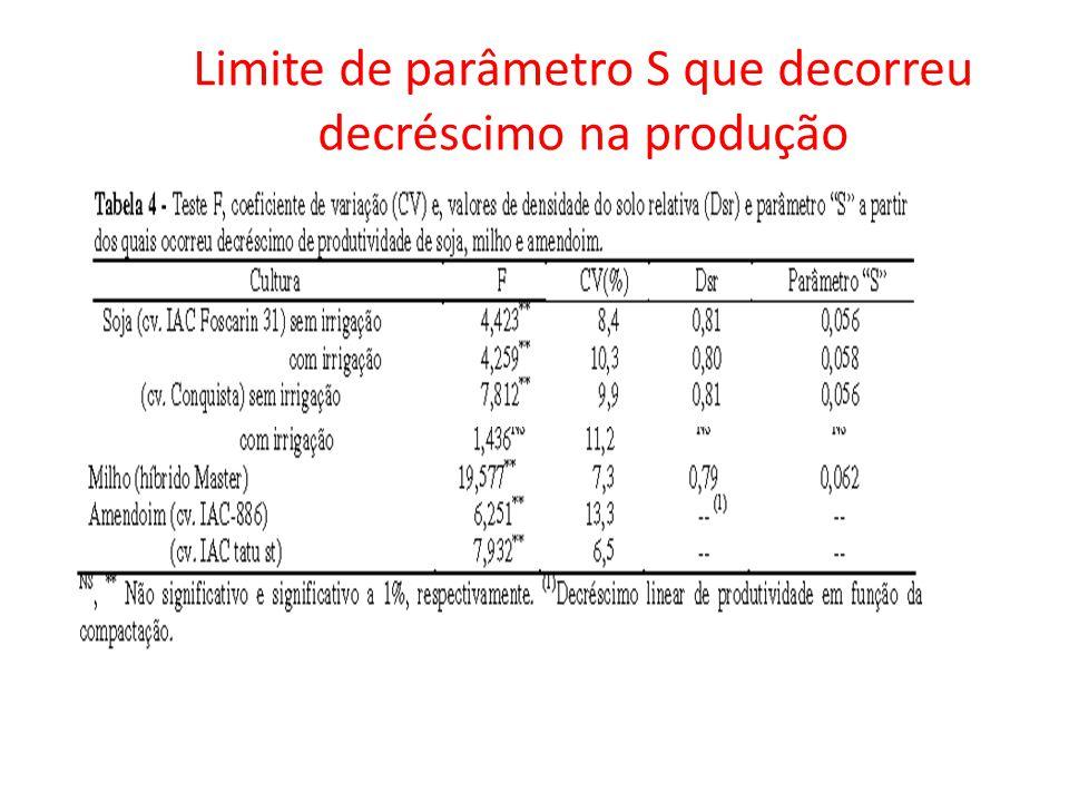 Limite de parâmetro S que decorreu decréscimo na produção