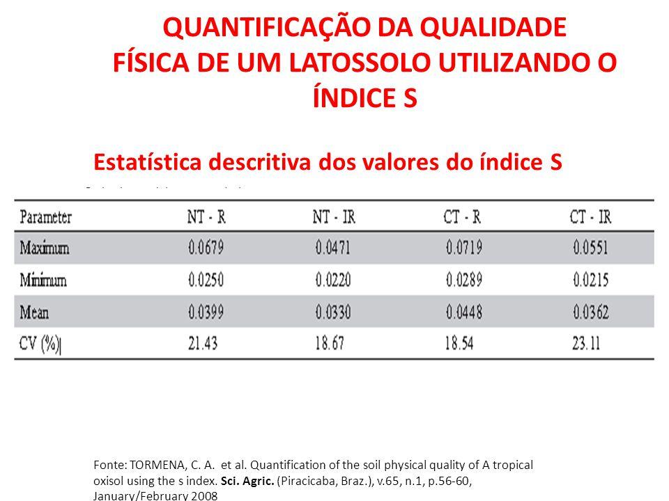 Estatística descritiva dos valores do índice S