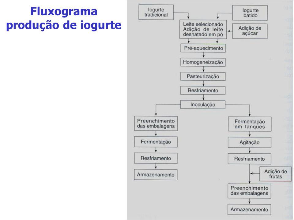 Fluxograma produção de iogurte
