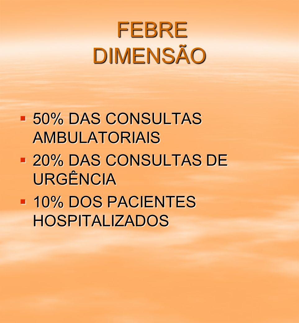 FEBRE DIMENSÃO 50% DAS CONSULTAS AMBULATORIAIS