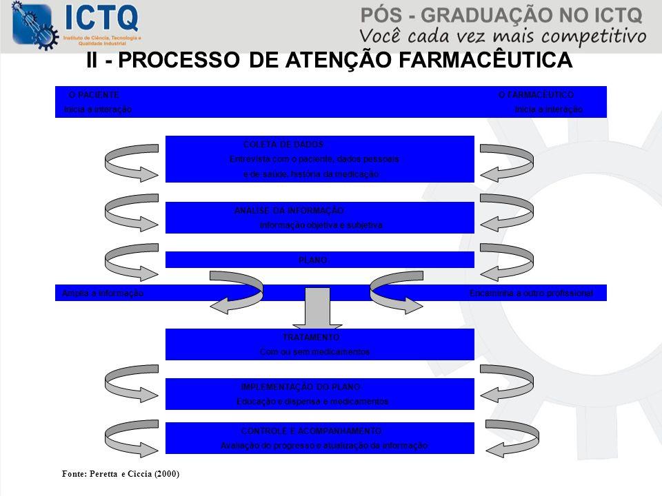 II - PROCESSO DE ATENÇÃO FARMACÊUTICA