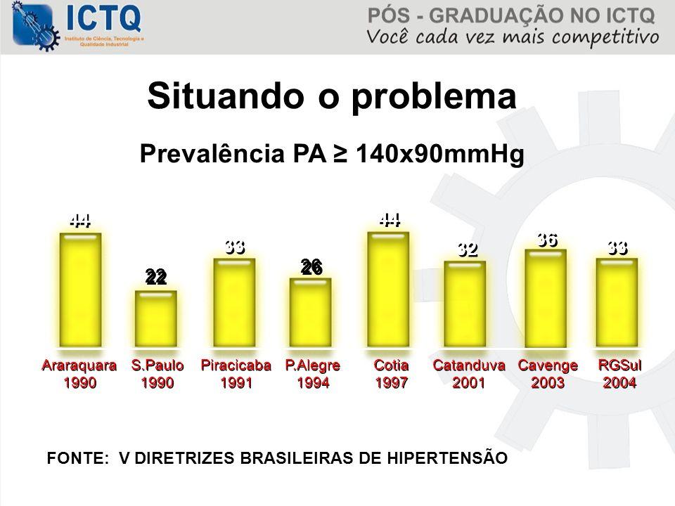 Situando o problema Prevalência PA ≥ 140x90mmHg 44 36 33 32 26 22
